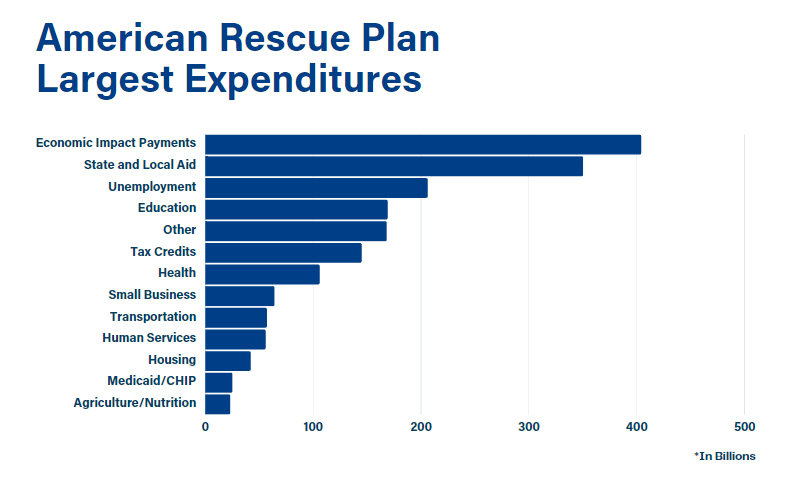 Stateside - American Rescue Plan - Biggest Expenditures