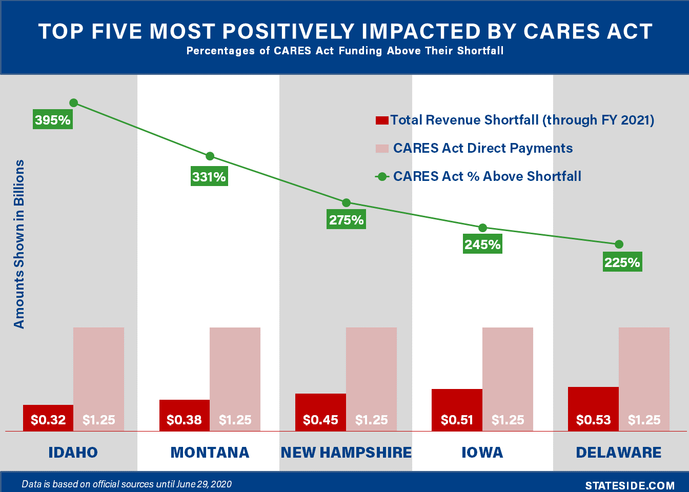 Top 5 States Most Positively Impacted by CARES Act